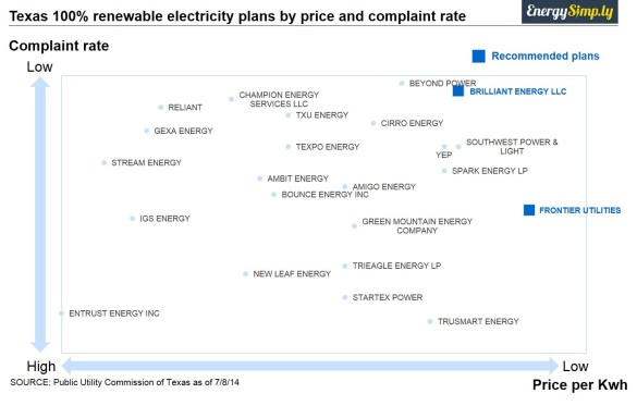 Texas 100% renewable energy plans by price and complaint rate (Dallas)
