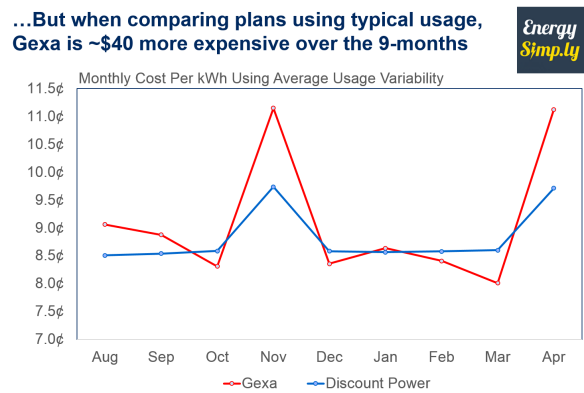 Energy Simply analysis using varied monthly usage of a typical household shows 4Change much cheaper