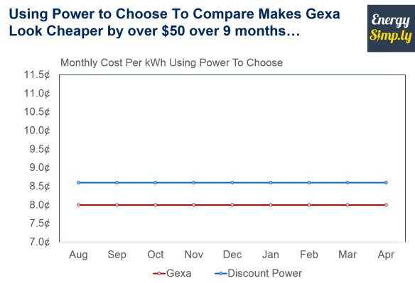 Power To Choose comparison of the 2 plans shows Gexa Energy cheaper