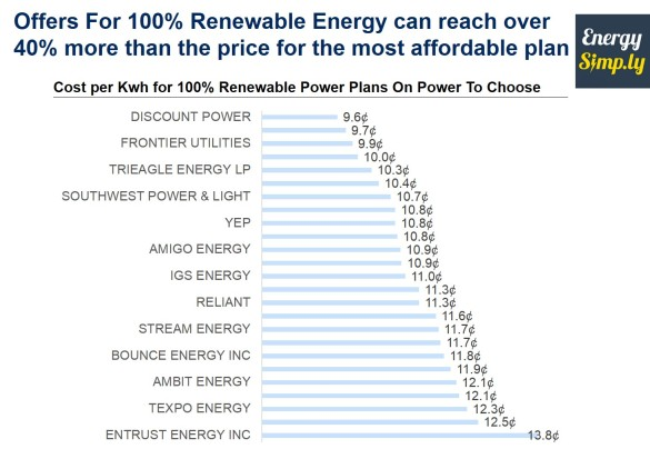 Offers For 100% Renewable Energy can reach over 40% more than the price for the most affordable plan