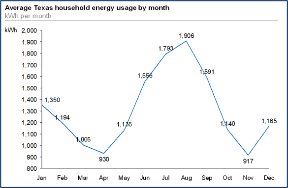 Gexa Texas Household Energy Use