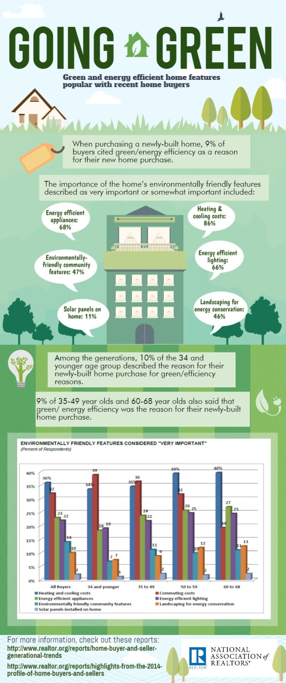 green-home-features-infographic-2015-03-17 (1)