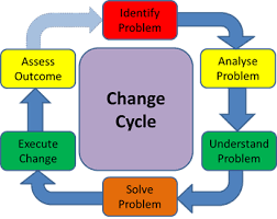 change-cycle